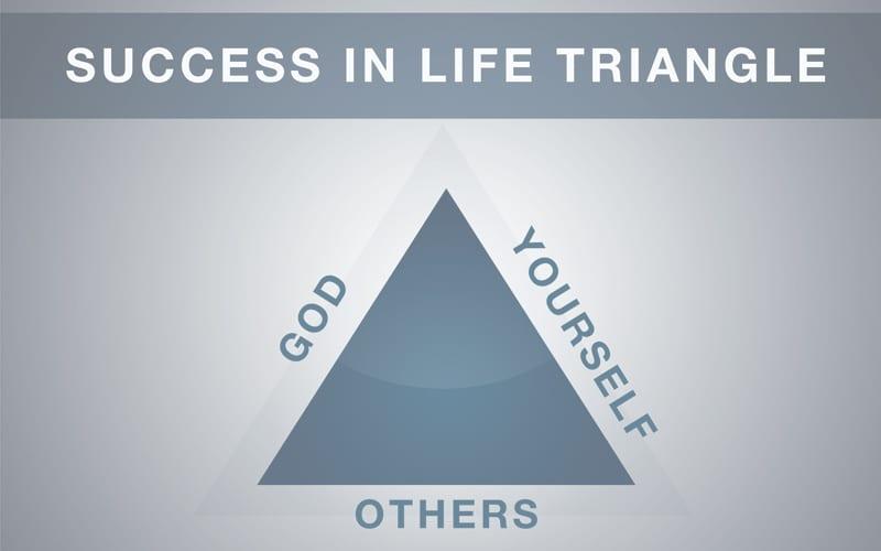 The Success Triangle